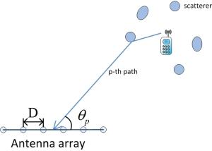Fig. 1. Multipath model